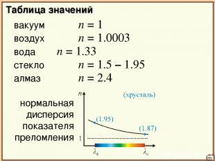 Таблица значений вакуум n = 1 33 воздух n = 1.0003 вода n = 1.33 стекло n = 1.5