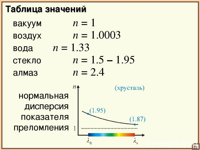 Таблица значений вакуум n = 1 33 воздух n = 1.0003 вода n = 1.33 стекло n = 1.5 – 1.95 алмаз n = 2.4 нормальная дисперсия показателя преломления