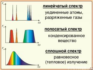 08 линейчатый спектр уединенные атомы, разряженные газы полосатый спектр конденс
