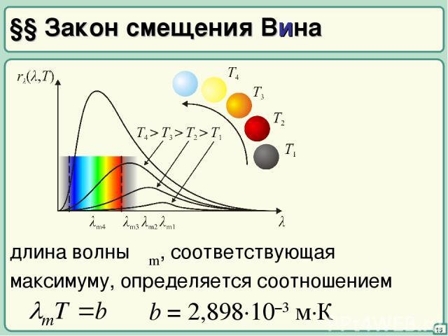 §§ Закон смещения Вина 15 длина волны λm, соответствующая максимуму, определяется соотношением b = 2,898·10–3 м·К