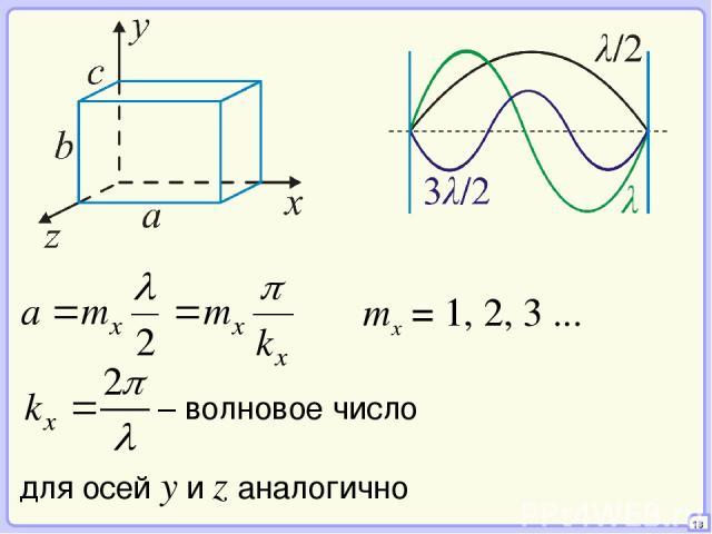 18 mx = 1, 2, 3 ... для осей y и z аналогично