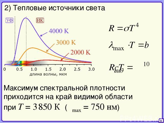 35 2) Тепловые источники света Максимум спектральной плотности приходится на край видимой области при T = 3 850 К (λmax = 750 нм)