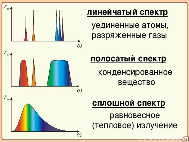 08 линейчатый спектр уединенные атомы, разряженные газы полосатый спектр конденсированное вещество сплошной спектр равновесное (тепловое) излучение