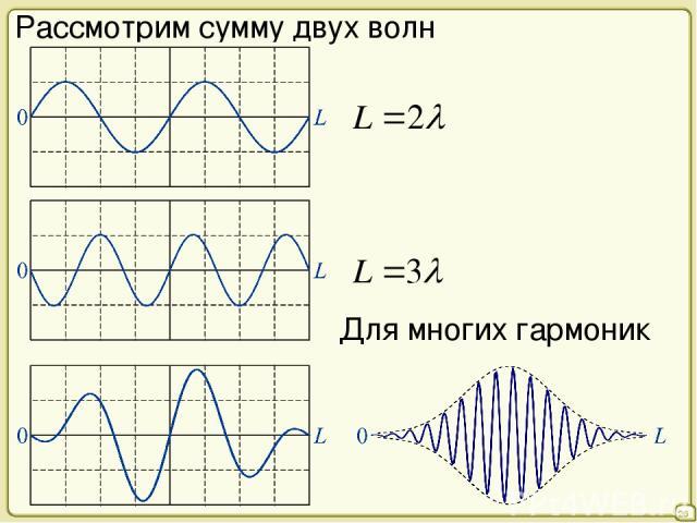 26 Рассмотрим сумму двух волн Для многих гармоник
