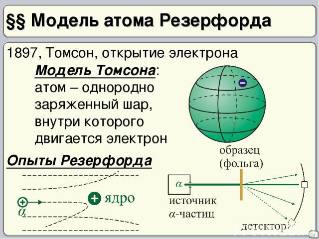 §§ Модель атома Резерфорда 29 1897, Томсон, открытие электрона Модель Томсона: атом – однородно заряженный шар, внутри которого двигается электрон Опыты Резерфорда
