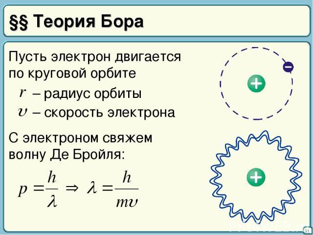 §§ Теория Бора 31 Пусть электрон двигается по круговой орбите С электроном свяжем волну Де Бройля: