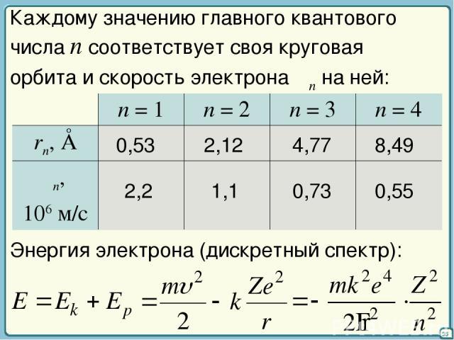 35 Каждому значению главного квантового числа n соответствует своя круговая орбита и скорость электрона υn на ней: 0,53 2,12 4,77 8,49 2,2 1,1 0,73 0,55 Энергия электрона (дискретный спектр): n = 1 n = 2 n = 3 n = 4 rn, Å υn, 106 м/с