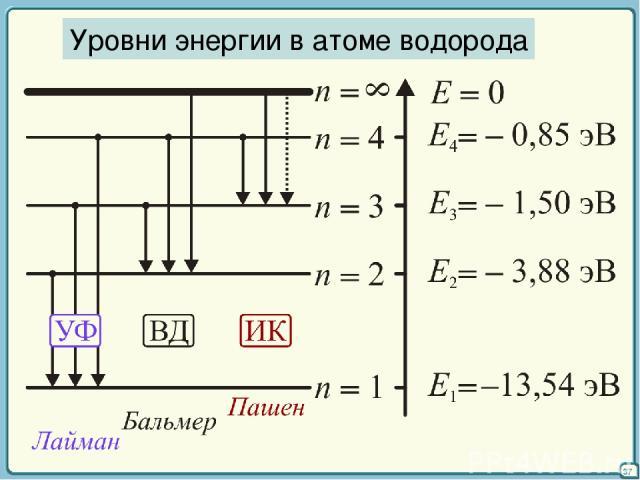 37 Уровни энергии в атоме водорода
