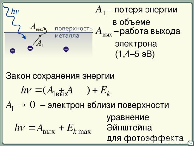 06 A1 – потеря энергии в объеме Aвых – работа выхода электрона (1,4–5 эВ) Закон сохранения энергии уравнение Эйнштейна для фотоэффекта