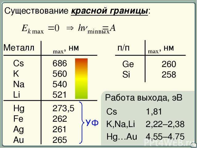 07 Существование красной границы: Металл λmax, нм Cs 686 K 560 Na 540 Li 521 Hg 273,5 Fe 262 Ag 261 Au 265 п/п λmax, нм Ge 260 Si 258 УФ Работа выхода, эВ Cs 1,81 K,Na,Li 2,22–2,38 Hg…Au 4,55–4,75
