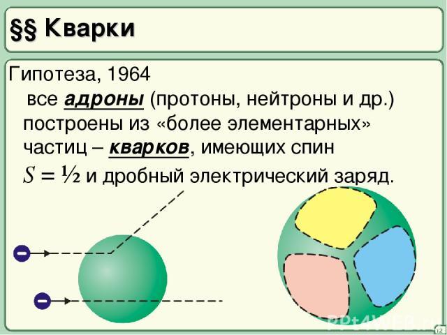 §§ Кварки 12 построены из «более элементарных» частиц – кварков, имеющих спин S = ½ и дробный электрический заряд. Гипотеза, 1964 все адроны (протоны, нейтроны и др.)