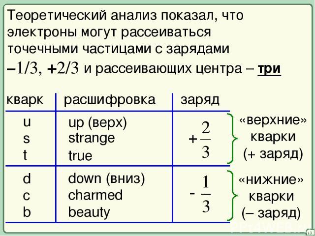 13 Теоретический анализ показал, что электроны могут рассеиваться точечными частицами с зарядами –1/3, +2/3 кварк расшифровка заряд u s t d c b strange true charmed beauty и рассеивающих центра – три