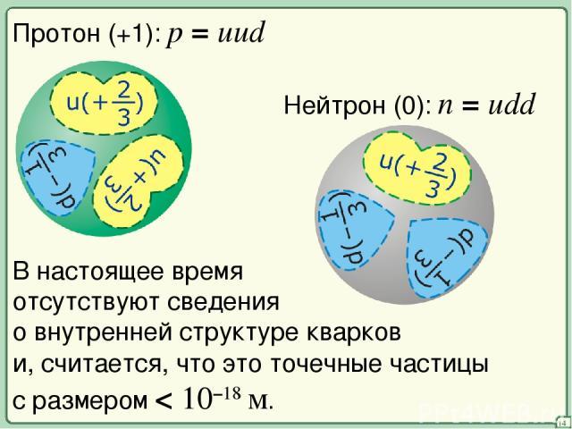 14 Протон (+1): p = uud Нейтрон (0): n = udd В настоящее время отсутствуют сведения о внутренней структуре кварков и, считается, что это точечные частицы с размером < 10–18 м.