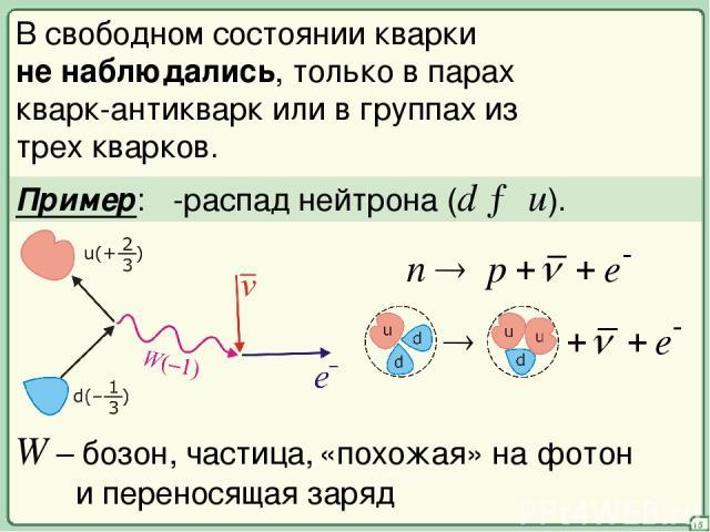 15 В свободном состоянии кварки не наблюдались, только в парах кварк-антикварк или в группах из трех кварков. Пример: β-распад нейтрона (d → u). W – бозон, частица, «похожая» на фотон и переносящая заряд
