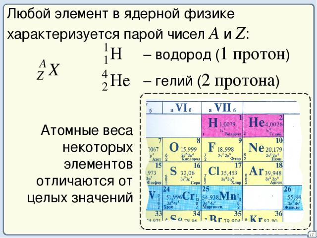 17 Любой элемент в ядерной физике характеризуется парой чисел A и Z: Атомные веса некоторых элементов отличаются от целых значений