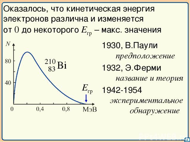04 Оказалось, что кинетическая энергия электронов различна и изменяется от 0 до некоторого Eгр – макс. значения 1930, В.Паули предположение 1942-1954 экспериментальное обнаружение 1932, Э.Ферми название и теория Eгр
