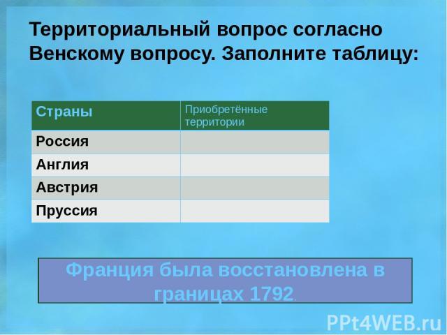 Территориальный вопрос согласно Венскому вопросу. Заполните таблицу: Франция была восстановлена в границах 1792. Страны Приобретённые территории Россия Англия Австрия Пруссия