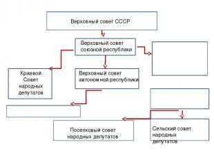 Городские и областные советы народных депутатов Районный совет народных депутато