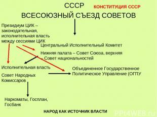 СССР ВСЕСОЮЗНЫЙ СЪЕЗД СОВЕТОВ Центральный Исполнительный Комитет Нижняя палата –