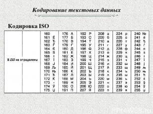 Кодирование текстовых данных Кодировка ISO