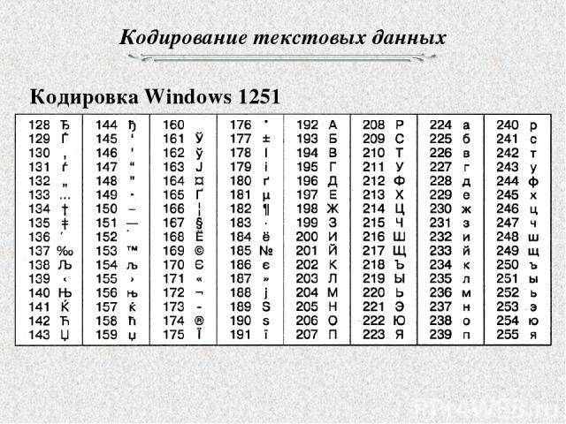 Кодирование текстовых данных Кодировка Windows 1251