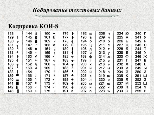 Кодирование текстовых данных Кодировка КОИ-8