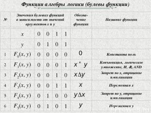 Функции алгебры логики (булевы функции)