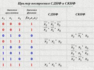 Пример построения СДНФ и СКНФ