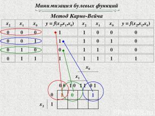 Минимизация булевых функций Метод Карно-Вейча 1 1 0