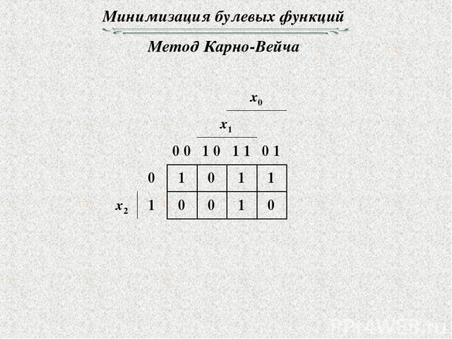 Минимизация булевых функций Метод Карно-Вейча
