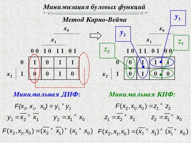 Минимизация булевых функций Метод Карно-Вейча Минимальная ДНФ: Минимальная КНФ: F(x2, x1, x0) = y1 y2