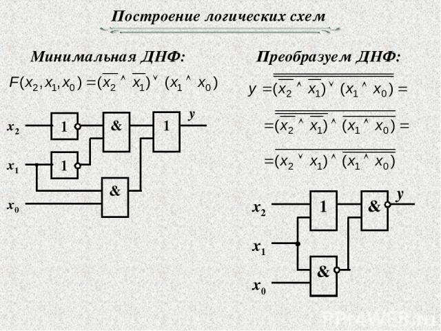 Построение логических схем Минимальная ДНФ: Преобразуем ДНФ: