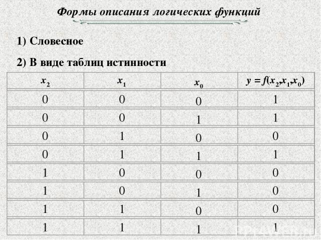 Формы описания логических функций 1) Словесное 2) В виде таблиц истинности