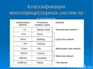 Классификация многопроцессорных систем по размеру