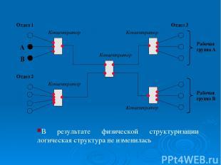В результате физической структуризации логическая структура не изменилась