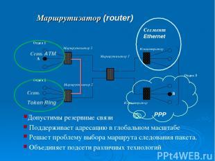 Маршрутизатор (router) Объединяет подсети различных технологий Сегмент Ethernet