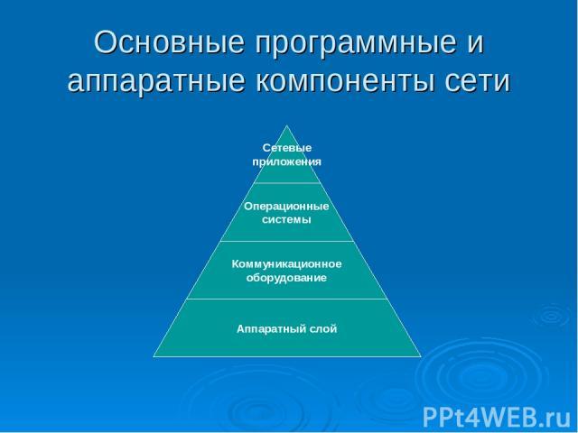 Основные программные и аппаратные компоненты сети