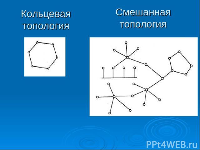 Кольцевая топология Смешанная топология