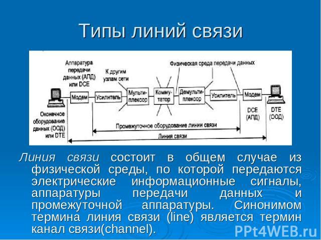 Типы линий связи Линия связи состоит в общем случае из физической среды, по которой передаются электрические информационные сигналы, аппаратуры передачи данных и промежуточной аппаратуры. Синонимом термина линия связи (line) является термин канал св…