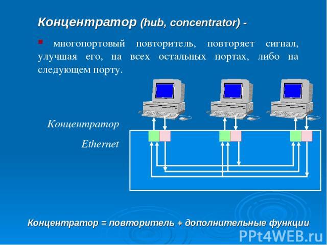 Концентратор (hub, concentrator) - многопортовый повторитель, повторяет сигнал, улучшая его, на всех остальных портах, либо на следующем порту. Концентратор Ethernet Концентратор = повторитель + дополнительные функции