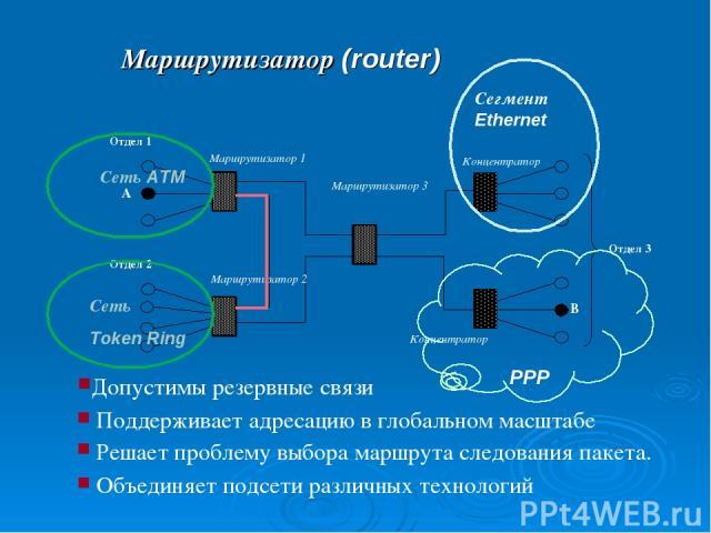 Маршрутизатор (router) Объединяет подсети различных технологий Сегмент Ethernet PPP Поддерживает адресацию в глобальном масштабе Решает проблему выбора маршрута следования пакета.