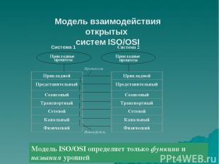 Модель взаимодействия открытых систем ISO/OSI   Модель ISO/OSI определяет толь