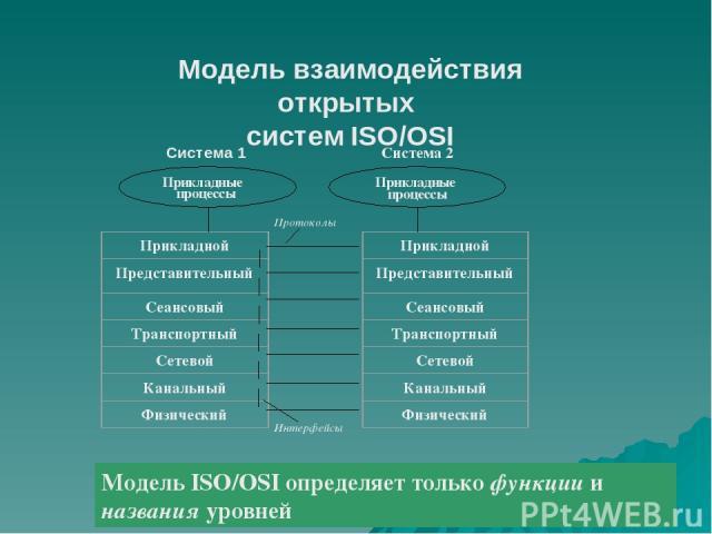 Модель взаимодействия открытых систем ISO/OSI   Модель ISO/OSI определяет только функции и названия уровней