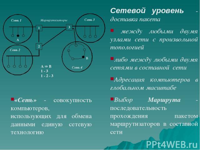 Сетевой уровень - доставка пакета между любыми двумя узлами сети с произвольной топологией либо между любыми двумя сетями в составной сети Адресация компьютеров в глобальном масштабе Выбор Маршрута - последовательность прохождения пакетом ма…