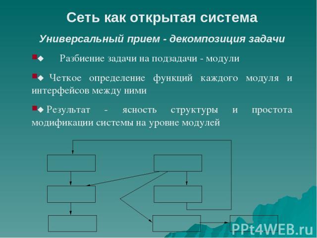 Сеть как открытая система Универсальный прием - декомпозиция задачи ¨ Разбиение задачи на подзадачи - модули ¨Четкое определение функций каждого модуля и интерфейсов между ними ¨Результат - ясность структуры и простота модификации системы на…
