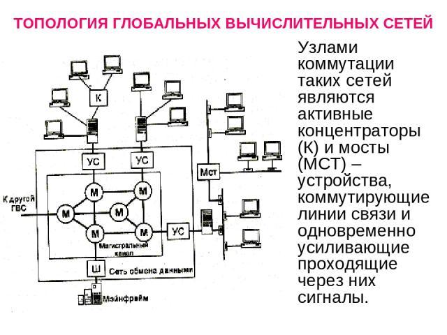 ТОПОЛОГИЯ ГЛОБАЛЬНЫХ ВЫЧИСЛИТЕЛЬНЫХ СЕТЕЙ Узлами коммутации таких сетей являются активные концентраторы (К) и мосты (МСТ) – устройства, коммутирующие линии связи и одновременно усиливающие проходящие через них сигналы.