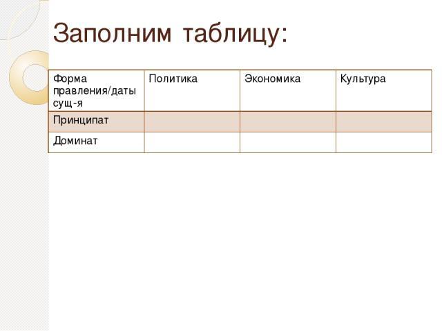 Заполним таблицу: Формаправления/датысущ-я Политика Экономика Культура Принципат Доминат