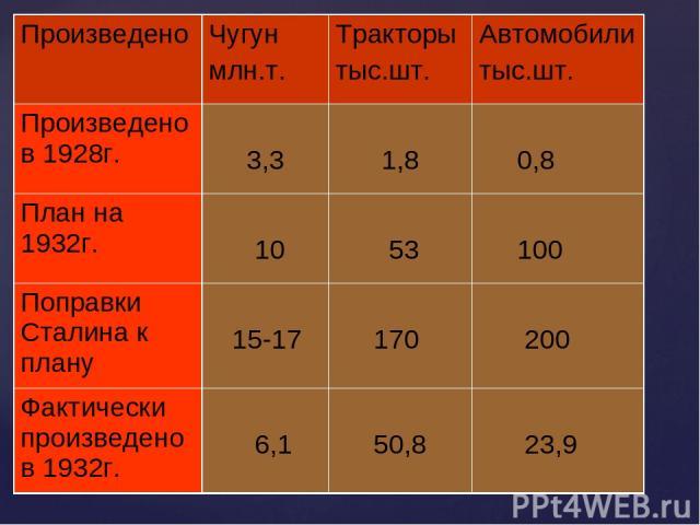 Произведено Чугун млн.т. Тракторы тыс.шт. Автомобили тыс.шт. Произведено в 1928г. 3,3 1,8 0,8 План на 1932г. 10 53 100 Поправки Сталина к плану 15-17 170 200 Фактически произведено в 1932г. 6,1 50,8 23,9