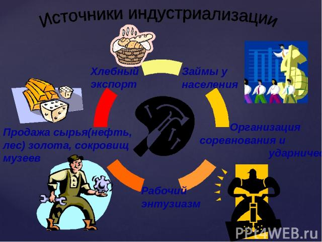 Займы у населения Хлебный экспорт Продажа сырья(нефть, лес) золота, сокровищ музеев Организация соревнования и ударничества Рабочий энтузиазм