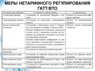МЕРЫ НЕТАРИФНОГО РЕГУЛИРОВАНИЯ ГАТТ/ВТО